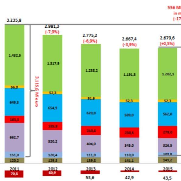 Rapporto sullo stato dell'editoria: leggiamo assieme i dati AIE 2016