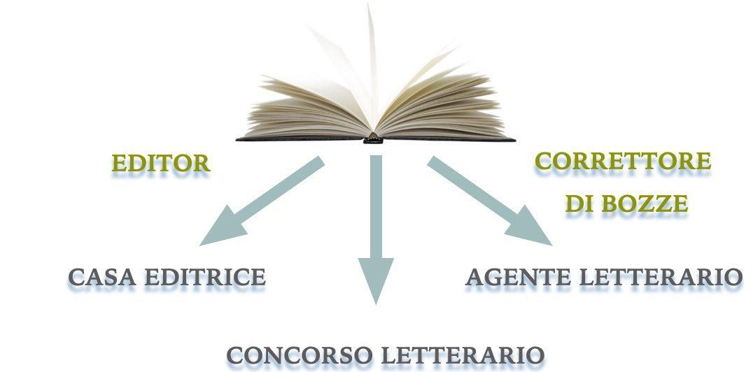 Le strade della pubblicazione del manoscritto